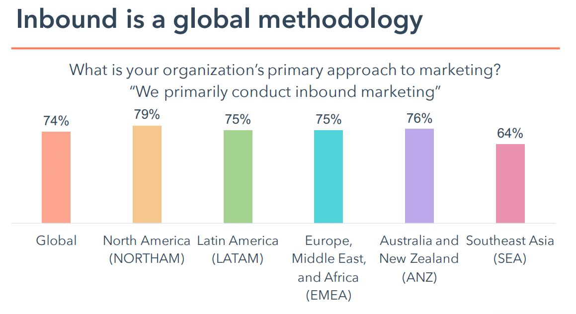 Inbound global methodology