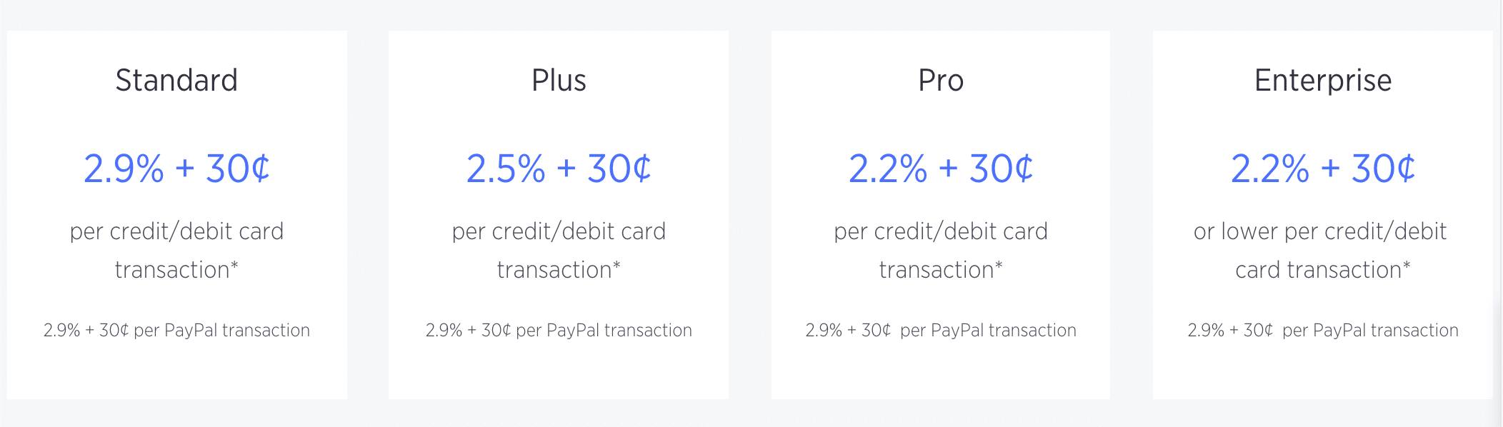 BigCommerce transaction fees