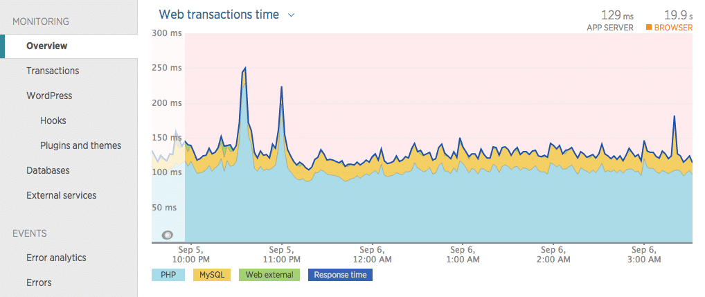 New Relic web transaction times