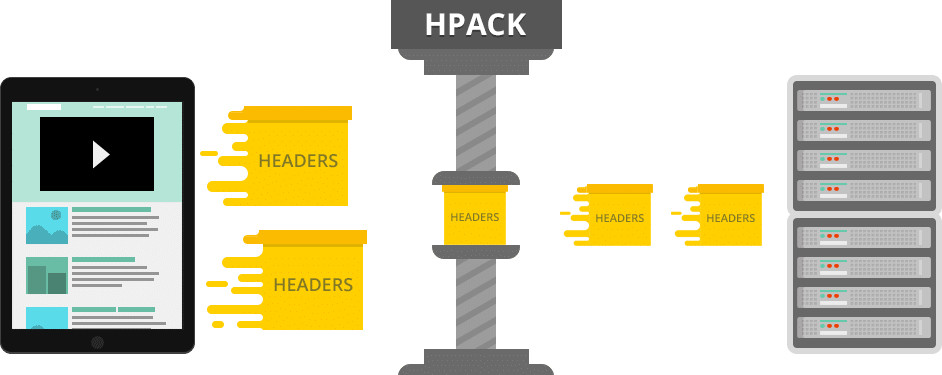HTTP/2 HPACK compression