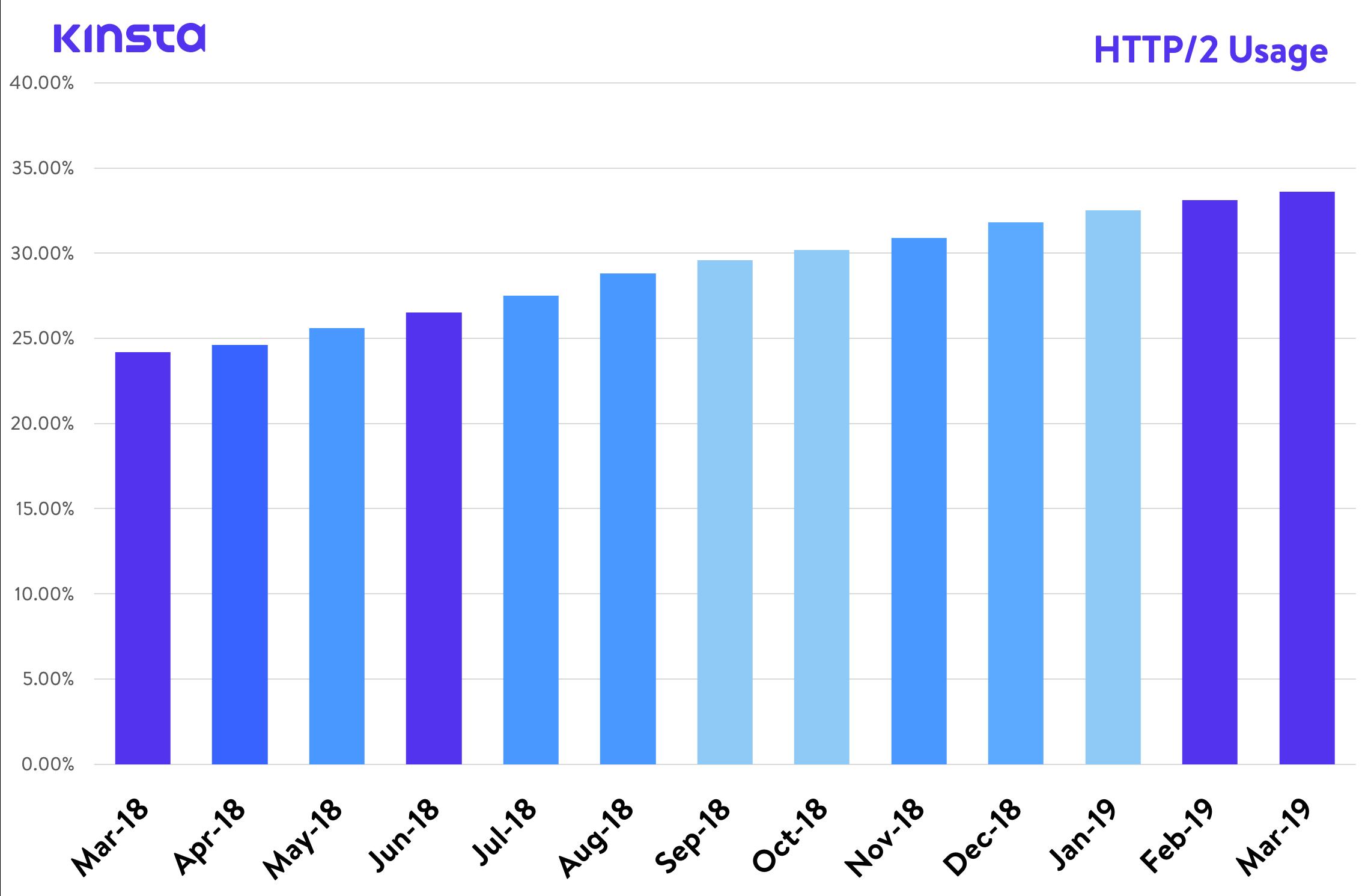 HTTP/2 Usage